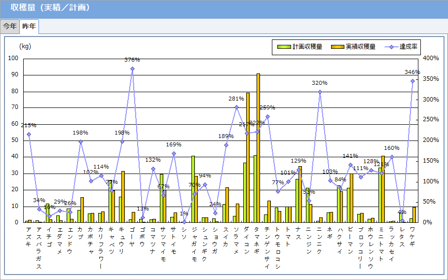 収穫量(実績/計画)グラフ
