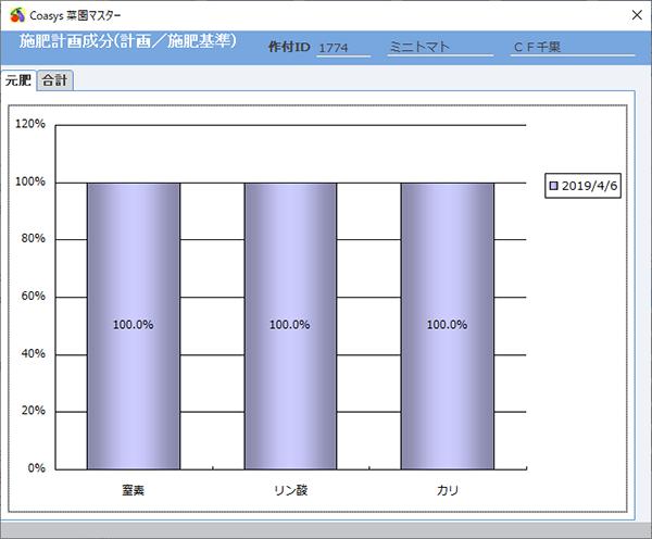 施肥計画成分グラフ(元肥)