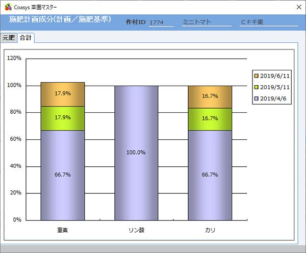 施肥計画成分グラフ(合計)