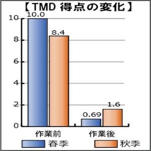 ストレス軽減効果TMD得点